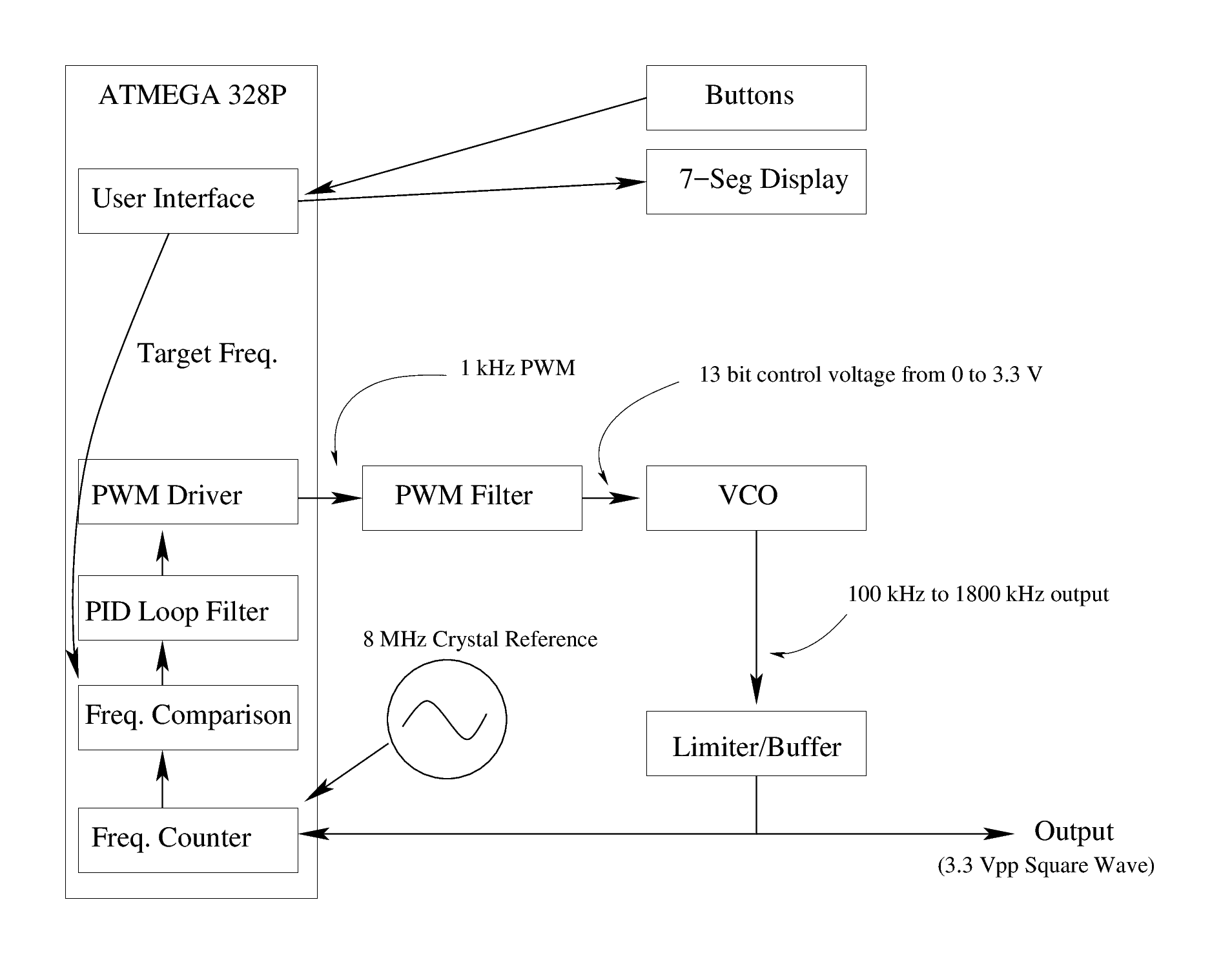 A Software Defined Frequency Synthesizer Circuit Diaghram Of Low Block Diagram The
